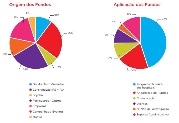 origem aplicação de fundos - onv